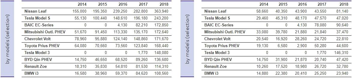 Общее количество и рост продаж самых популярных моделей электрокаров