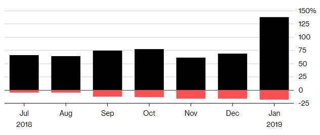 Рост поставок электромобилей в Китае и сокращение общего объема автомобильного рынка