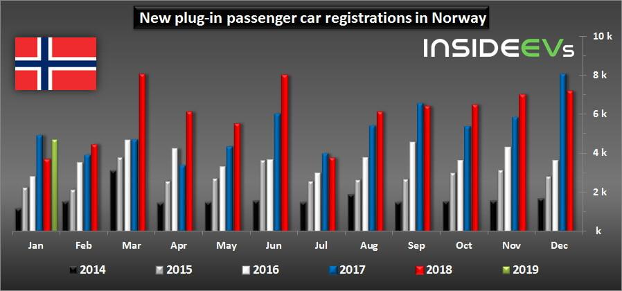 Продажи электрических и плагин-гибридных автомобилей вНорвегии с 2014 по 2019 год