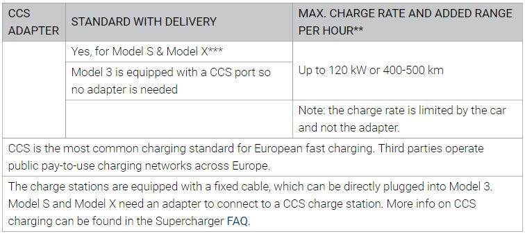 Удаленная ссайта Tesla спецификация обадаптере CCS Combo 2