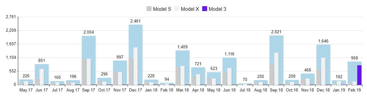 Регистрации электромобилей Tesla в Норвегии с 2017 по 2019 год (все модели)
