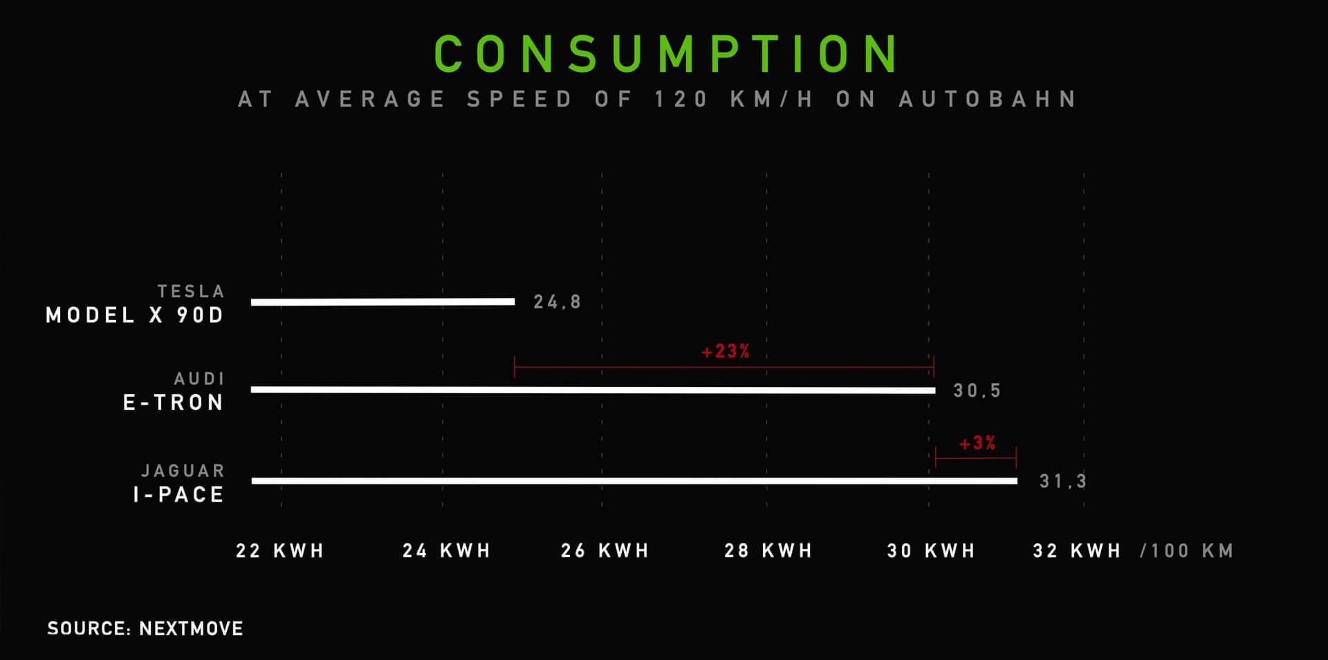 Потребление энергии электрокроссоверами при скорости 120км/ч на автобане