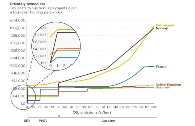 Сравнение налоговых обязательств в зависимости от выбросов CO2 для электрических (BEV) и плагин-гибридных (PHEV) VW Golf