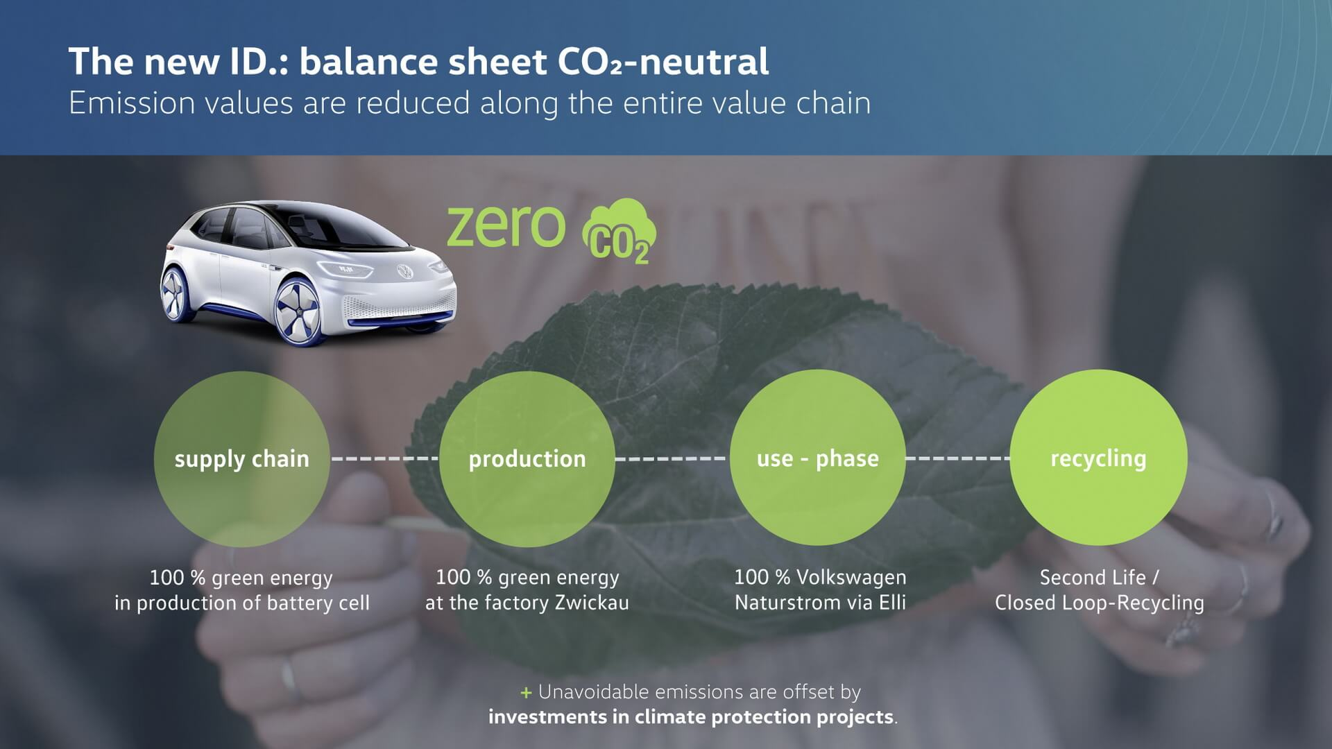 Производственная концепция выпуска модели I.D. с сокращением выбросов CO2