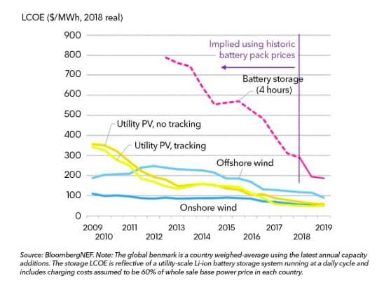 BNEF: снижение стоимости энергии отбатарей угрожает спросу науголь игаз