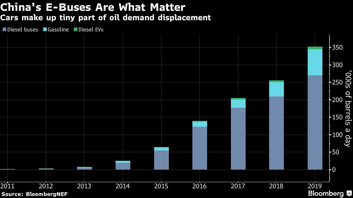 Кконцу 2019 года спрос на270000 баррелей дизельного топлива будет снижен благодаря электрическим автобусам