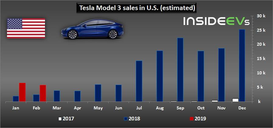 Динамика продаж Tesla Model 3 в США