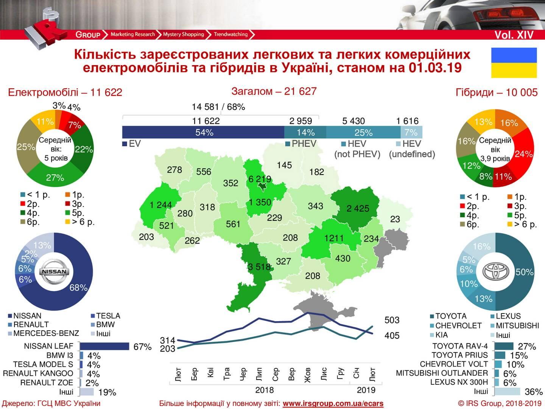 Количество зарегистрированных электрических и гибридных автомобилей в Украине на 01.03.2019 года