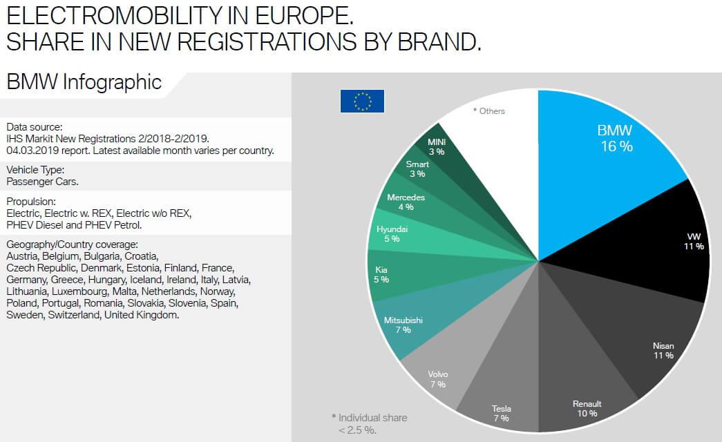 Доля продаж электромобилей BMW вЕвропе в2018 году