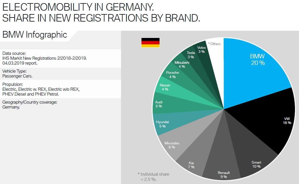 Доля BMW впродажах электрифицированных автомобилей вГермании
