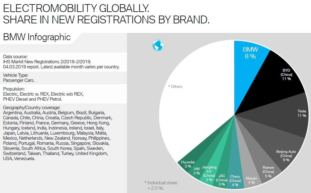 Глобальные продажи электрифицированных автомобилей BMW 2018в году