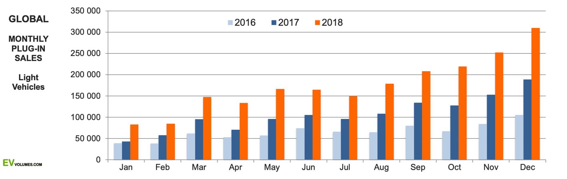 Глобальные ежемесячные продажи электромобилей и плагин-гибридов в 2016-2018 годах