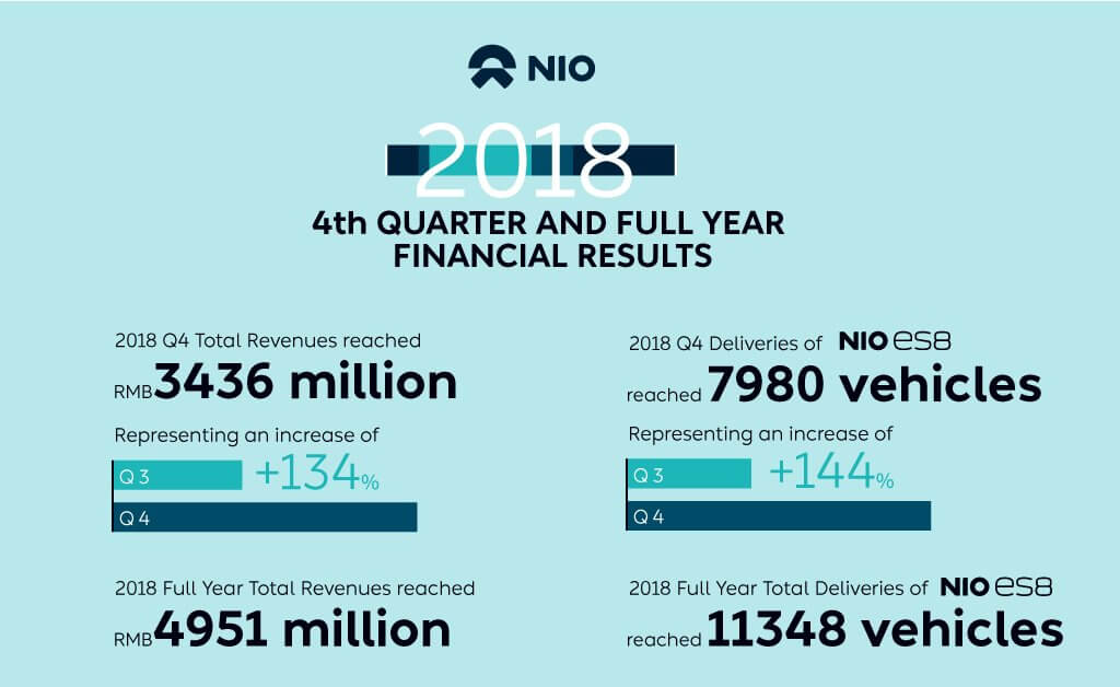 Финансовые результаты NIO за 4 квартал и полный 2018 год