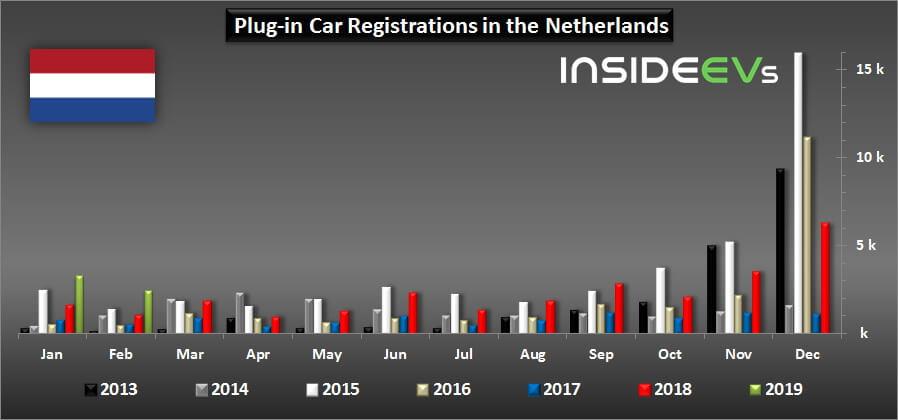 Продажи электромобилей в Нидерландах