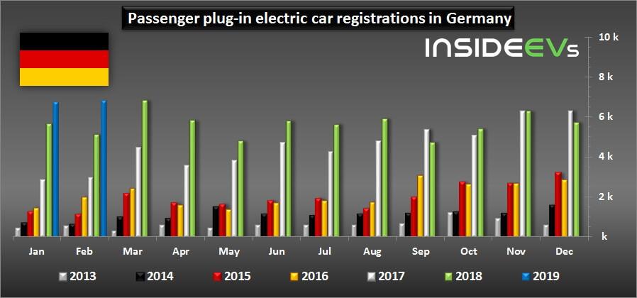 Регистрации электромобилей в Германии с 2014 по 2019 год