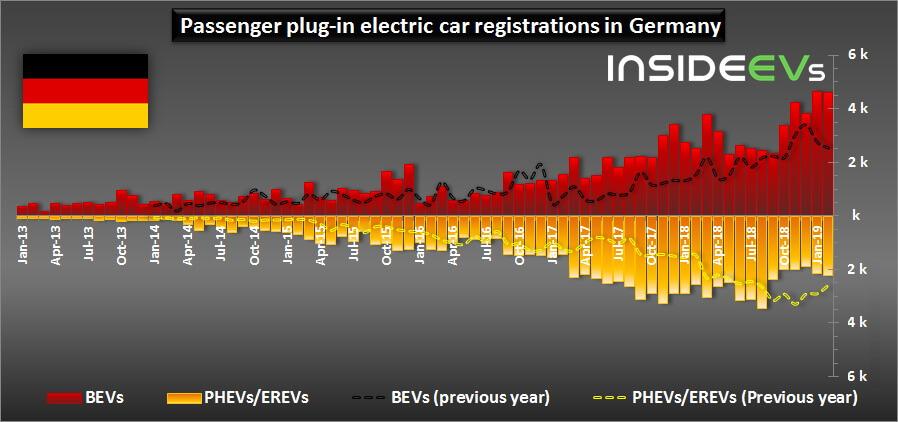Сравнение спроса плагин-гибридных и электрических автомобилей в Германии с 2013 по 2019 год