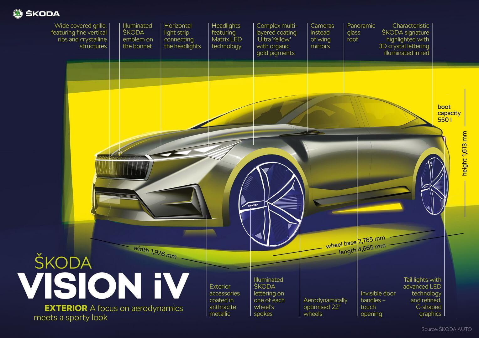 Описание элементов Skoda VISIONiV