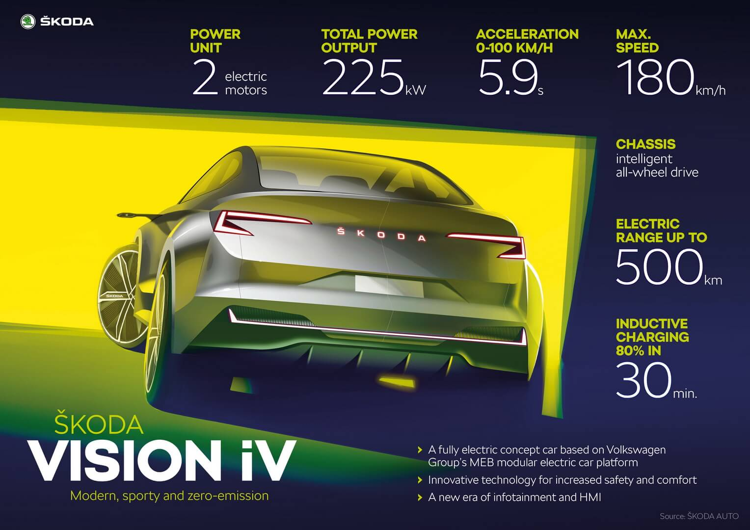 Основные технические характеристики Skoda VISIONiV
