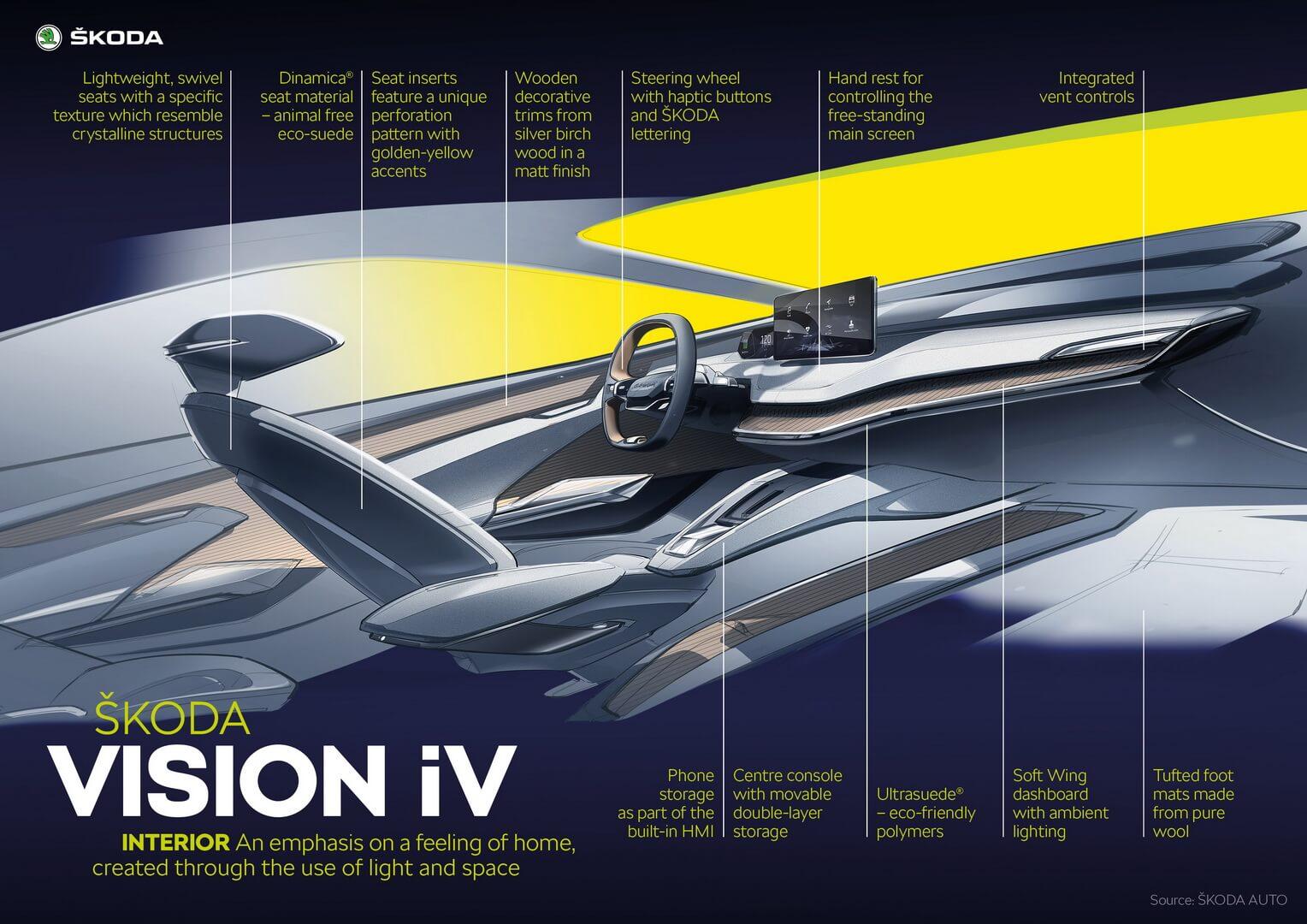 Описание элементов интерьера Skoda VISIONiV