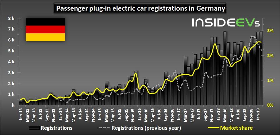 Спрос на электромобили в Германии в с 2013 по 2019