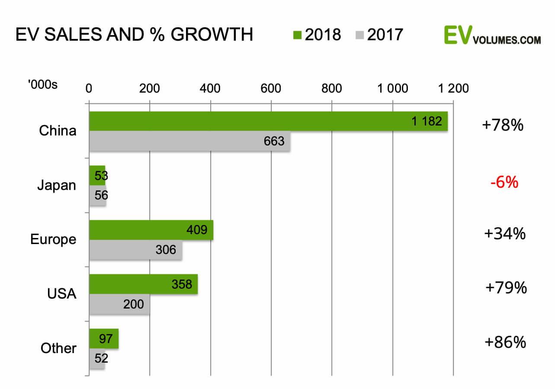 Темпы роста рынка электромобилей в разных регионах (в %)