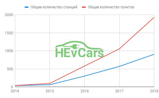 Общее количество зарядных станций и пунктов зарядки на начало 2019 года