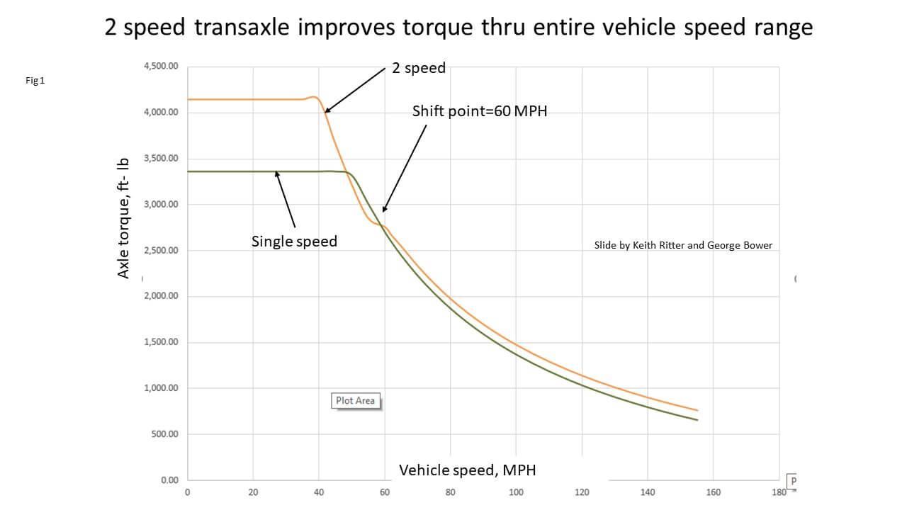 Двухскоростная коробка передач Porsche Taycan улучшает крутящий момент вовсем диапазоне скоростей автомобиля