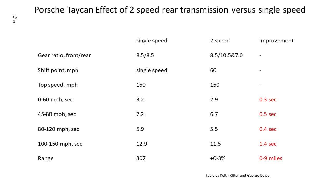 Увеличение скорости в2-х скоростном режиме Porsche Taycan