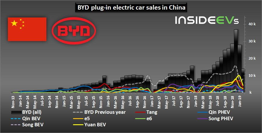 Продажи электромобилей иплагин-гибридов BYD вКитае по моделям