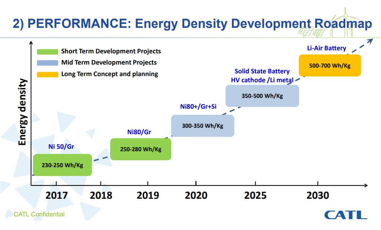 Дорожная карта развития энергетической плотности аккумуляторов CATL