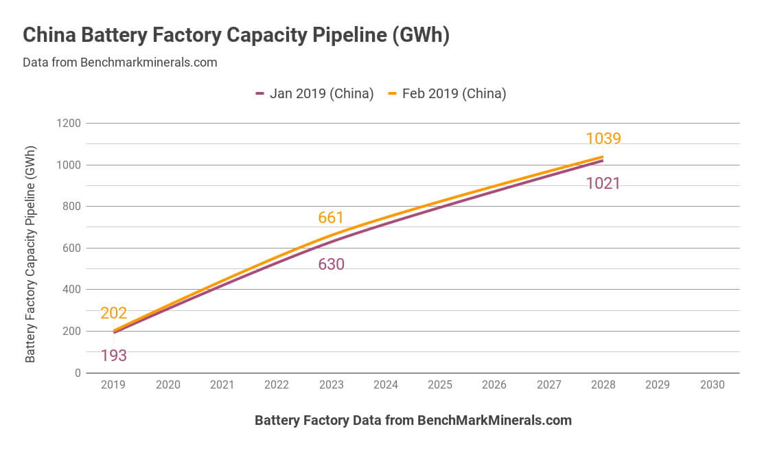 Производство аккумуляторов в Китае к 2018 году в ГВт⋅ч