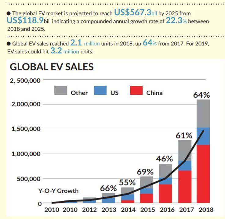 Продажи электромобилей на ключевых рынках с 2010 по 2018 год