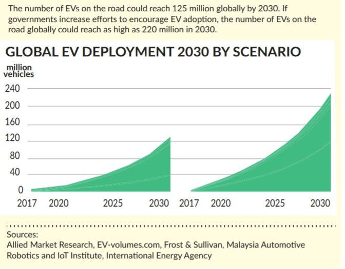Прогноз количества электромобилей в мире к 2010 году