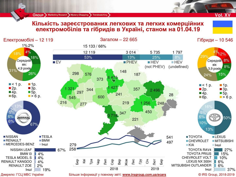 Количество зарегистрированных электрических и гибридных автомобилей в Украине на 01.04.2019 года