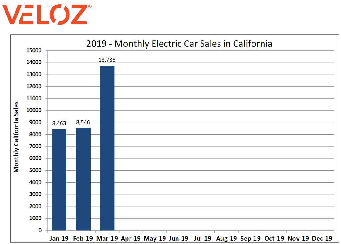 Продажи электромобилей в Калифорнии за первый квартал 2019 года
