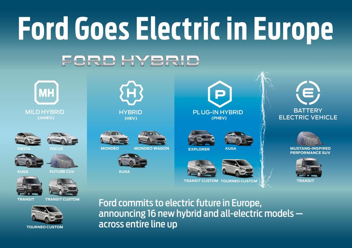 Дорожная карта всех электрифицированных автомобилей Ford в Европе