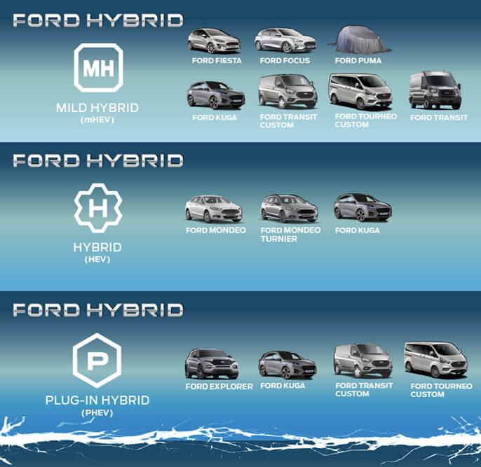 Дорожная карта линейки Ford Hybrid