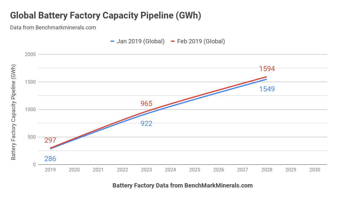 Производство аккумуляторов в мире к 2018 году в ГВт⋅ч
