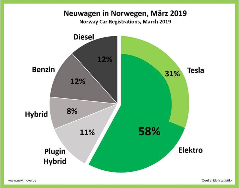 Визуализация продаж автомобилей вНорвегии в марте 2019 годаи доля продаж Tesla на рынке