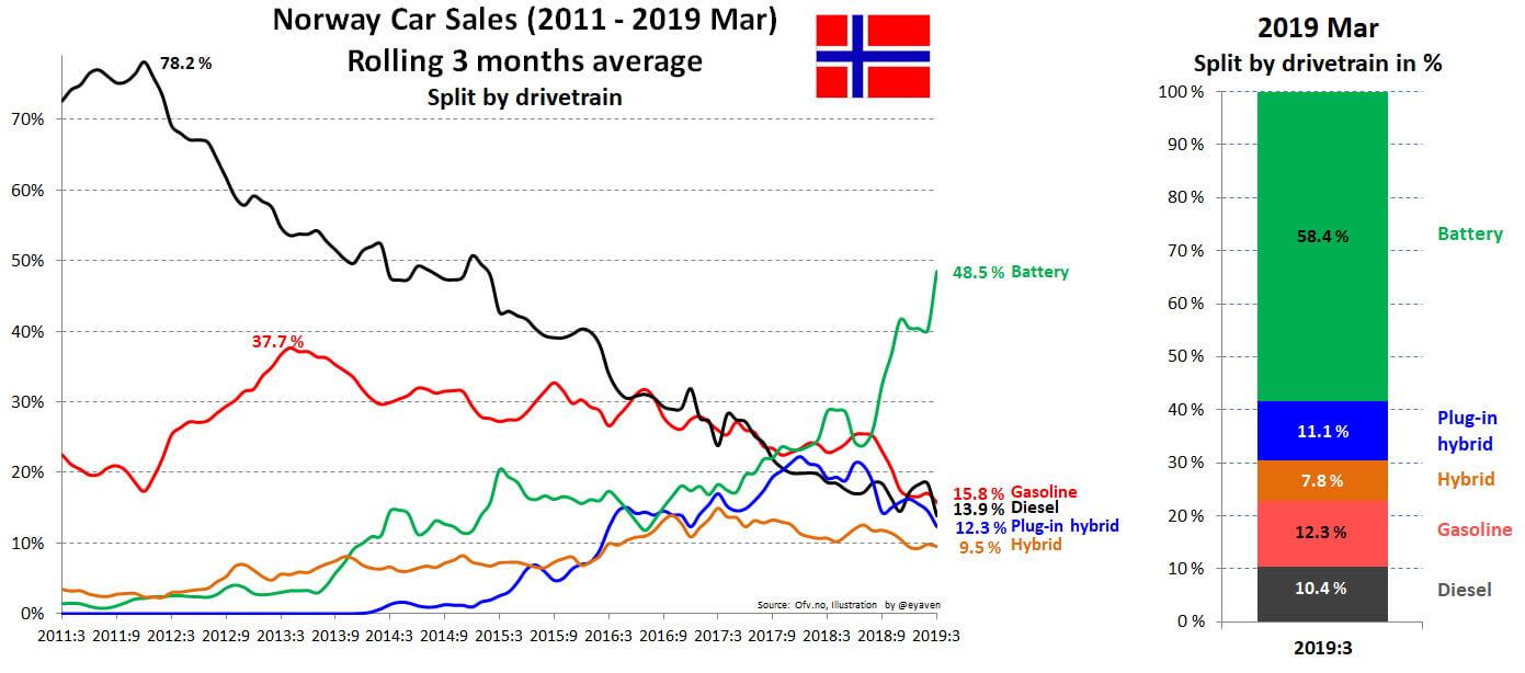 Продажи всех видов автомобилей вНорвегии с 2011 по март 2019 года