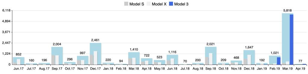 Продажи электромобилей Tesla в Норвегии с 2017 по 2019 год