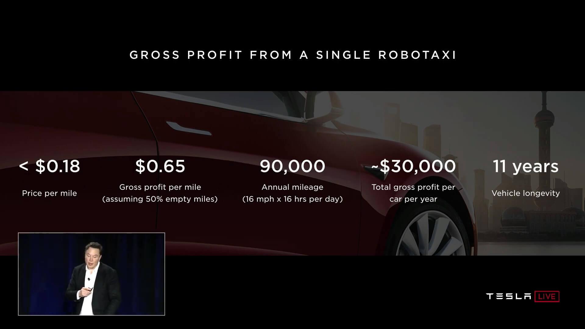 Потенциальная прибыль от участия Robotaxi