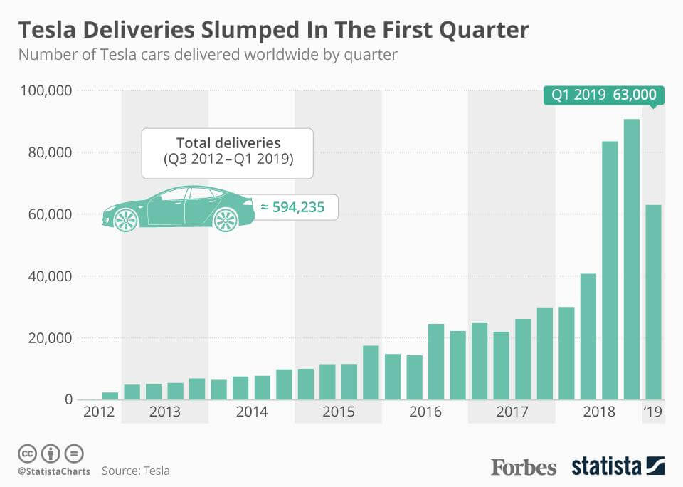 Поквартальное количество электромобилей Tesla поставляемых по всему миру