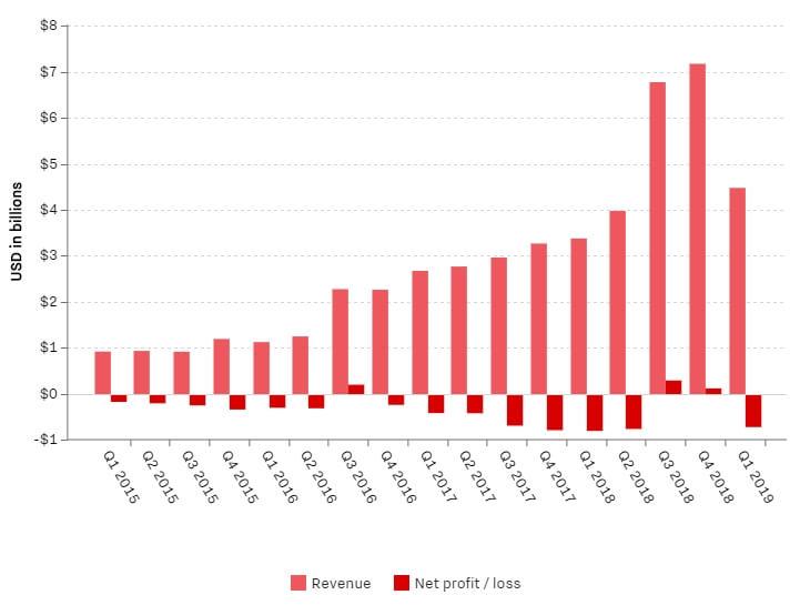Доходы и убытки компании Tesla