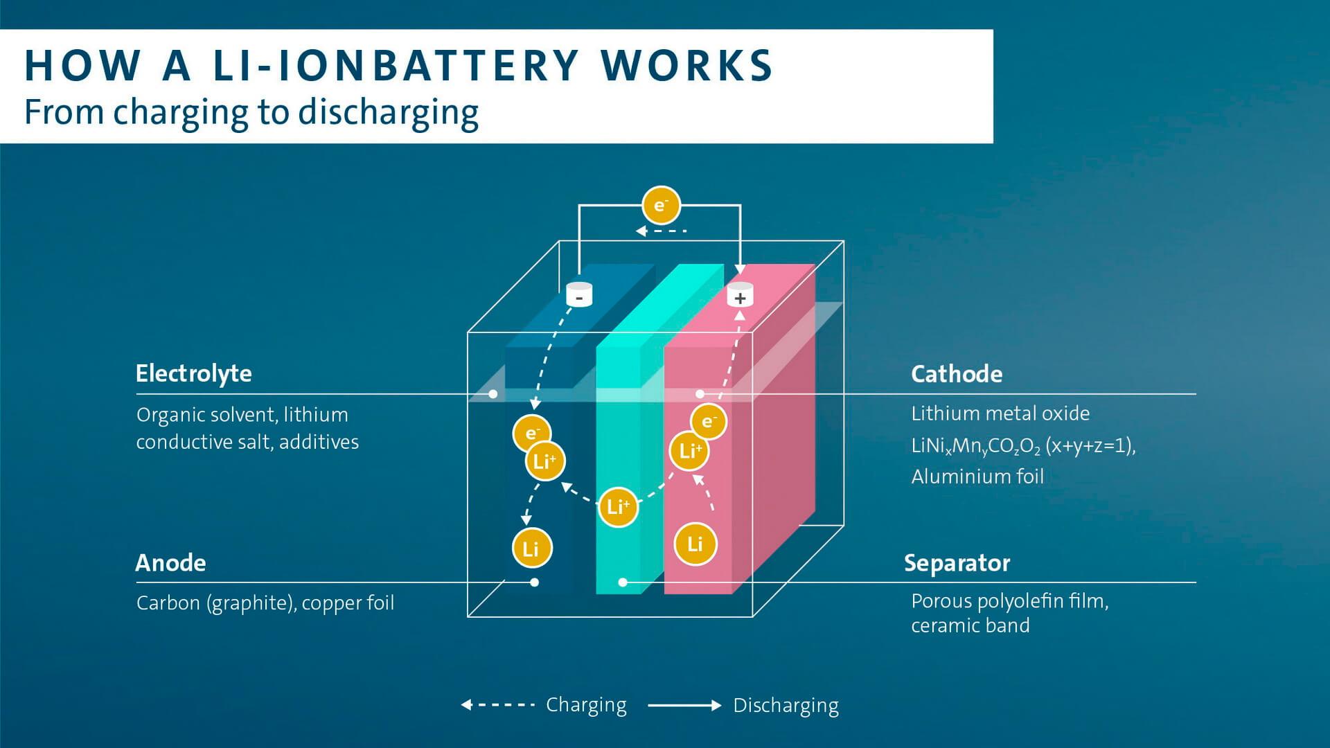 Процесс зарядки и разрядки литий-ионного аккумулятора