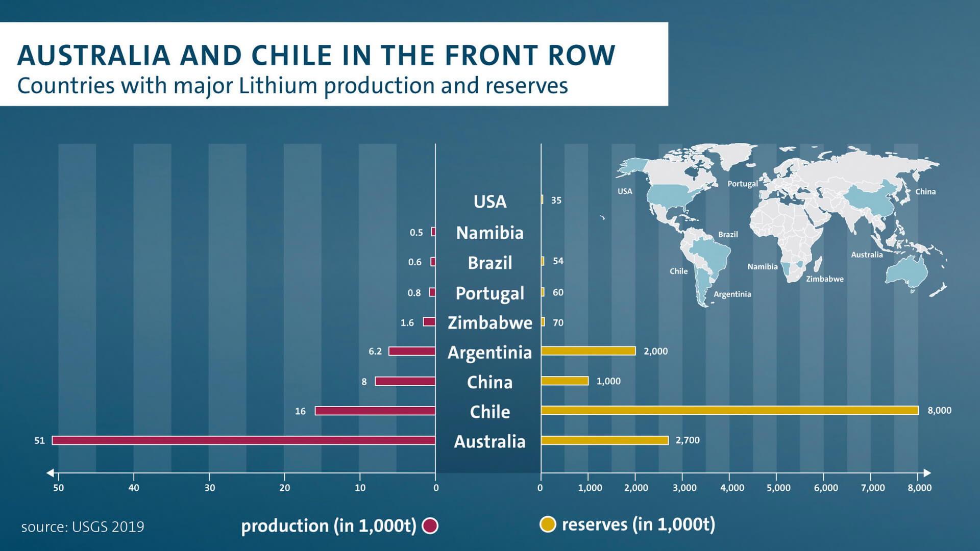 Страны с основным производством и запасами лития