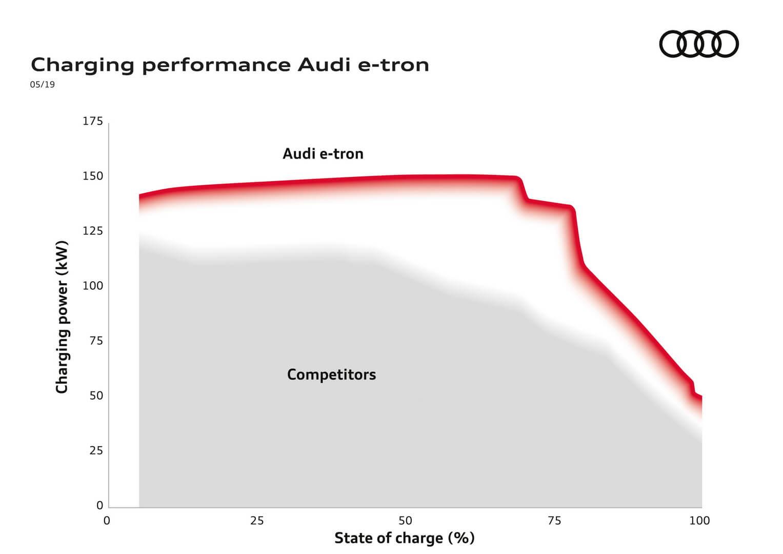 Кривая мощности зарядки Audi e-tron quattro