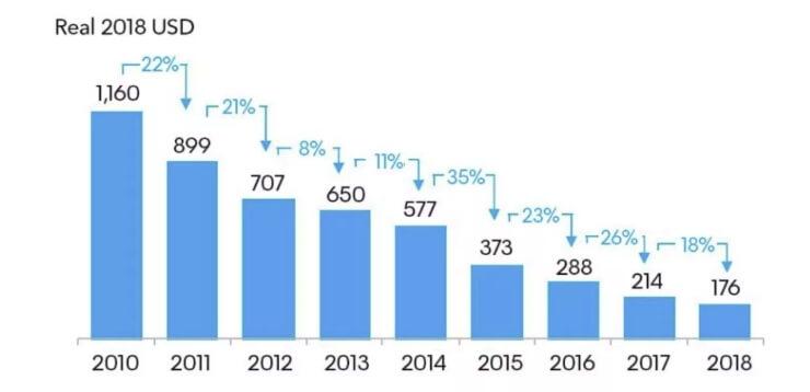 Динамика падения цен налитий-ионные аккумуляторы