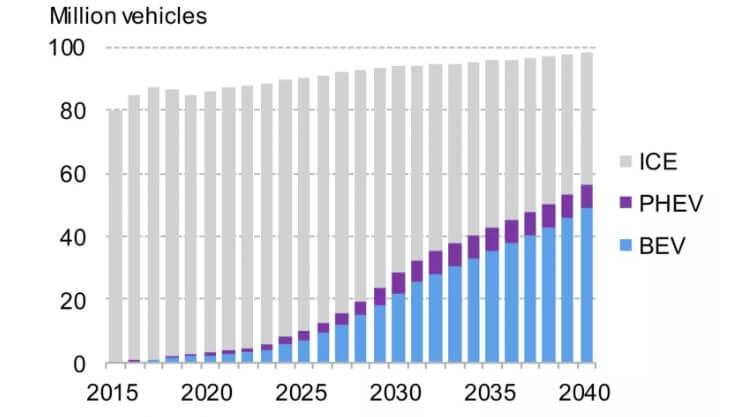 Глобальные перспективы транспортного рынка