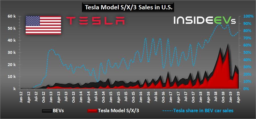 В сегменте полностью электрических автомобилей доля Tesla увеличилась до 78% в США